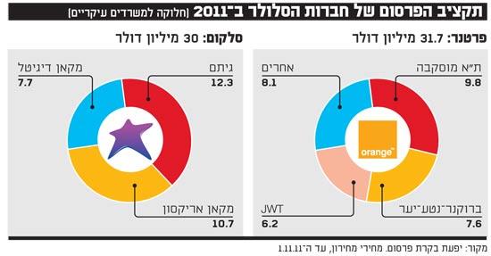 תקציב הפרסום של חברות הסלולר ב 2011